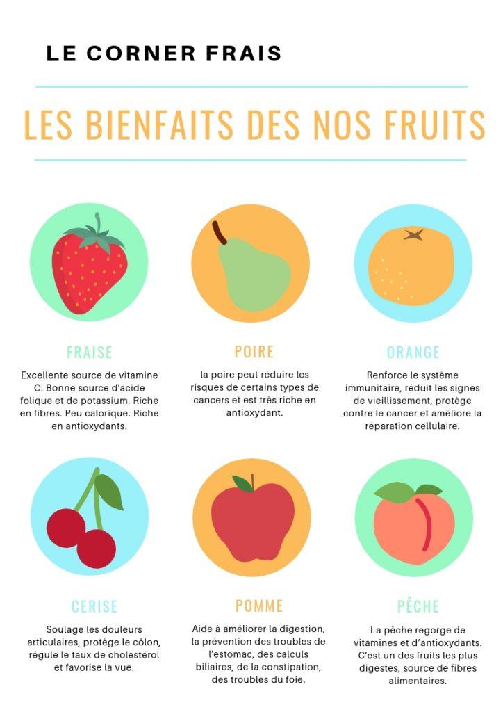 le bienfaits des fruits